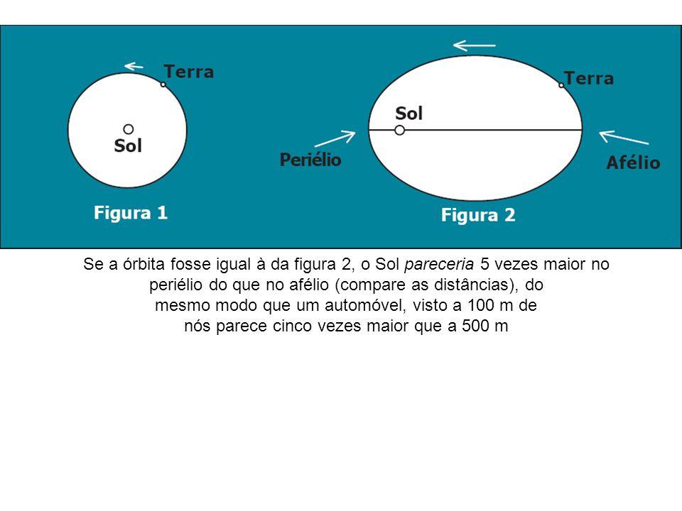 Se a órbita fosse igual à da figura 2, o Sol pareceria 5 vezes maior no periélio do que no afélio (compare as distâncias), do mesmo modo que um automó