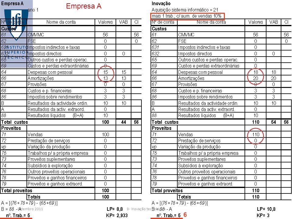 Setembro 2011 Empresa A 6 119- Inovação tecnológica