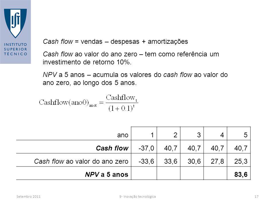 Setembro 20119- Inovação tecnológica17 ano12345 Cash flow-37,040,7 Cash flow ao valor do ano zero-33,633,630,627,825,3 NPV a 5 anos 83,6 Cash flow = vendas – despesas + amortizações Cash flow ao valor do ano zero – tem como referência um investimento de retorno 10%.