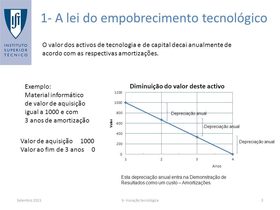 Setembro 20119- Inovação tecnológica3 1- A lei do empobrecimento tecnológico O valor dos activos de tecnologia e de capital decai anualmente de acordo com as respectivas amortizações.