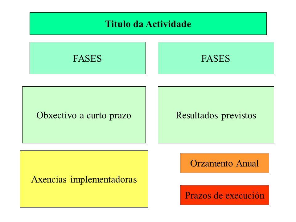 Titulo da Actividade FASES Obxectivo a curto prazoResultados previstos Axencias implementadoras Orzamento Anual Prazos de execución FASES