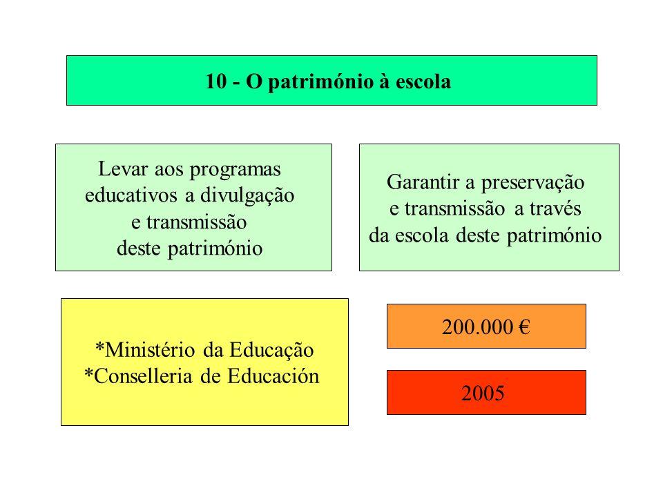 10 - O património à escola Levar aos programas educativos a divulgação e transmissão deste património Garantir a preservação e transmissão a través da