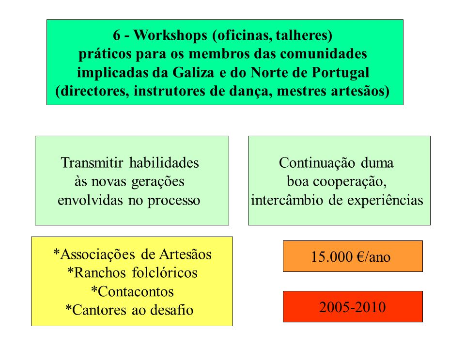 6 - Workshops (oficinas, talheres) práticos para os membros das comunidades implicadas da Galiza e do Norte de Portugal (directores, instrutores de dança, mestres artesãos) Transmitir habilidades às novas gerações envolvidas no processo Continuação duma boa cooperação, intercâmbio de experiências *Associações de Artesãos *Ranchos folclóricos *Contacontos *Cantores ao desafio 15.000 /ano 2005-2010