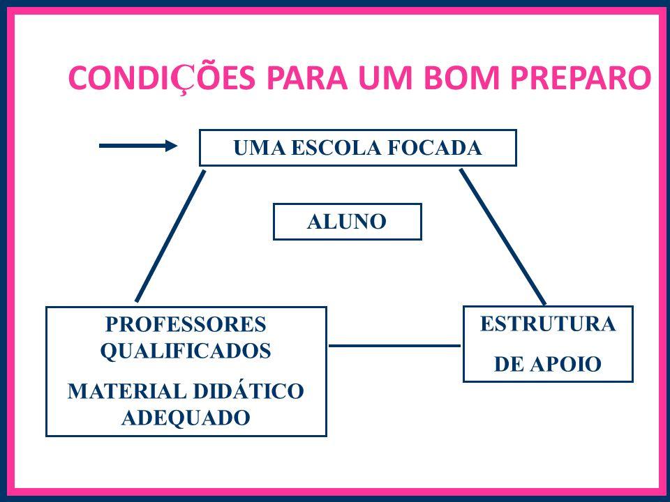 CONDI Ç ÕES PARA UM BOM PREPARO UMA ESCOLA FOCADA ALUNO PROFESSORES QUALIFICADOS MATERIAL DIDÁTICO ADEQUADO ESTRUTURA DE APOIO