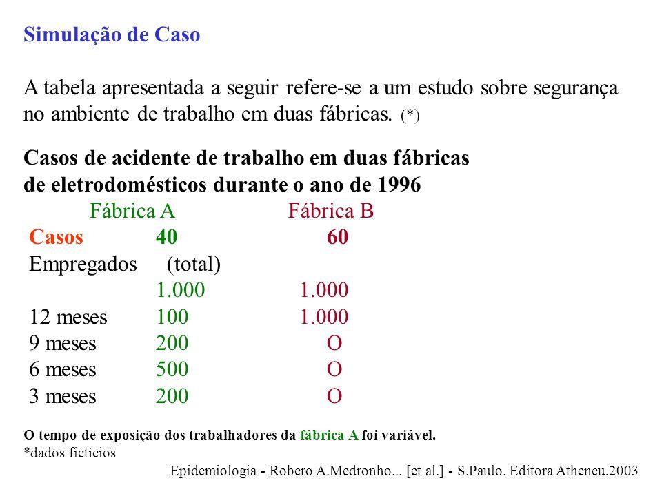 Simulação de Caso A tabela apresentada a seguir refere-se a um estudo sobre segurança no ambiente de trabalho em duas fábricas. (*) Casos de acidente
