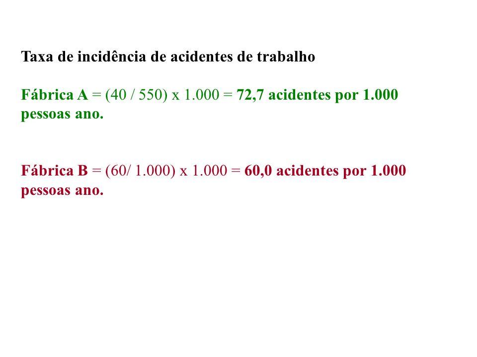 Taxa de incidência de acidentes de trabalho Fábrica A = (40 / 550) x 1.000 = 72,7 acidentes por 1.000 pessoas ano. Fábrica B = (60/ 1.000) x 1.000 = 6