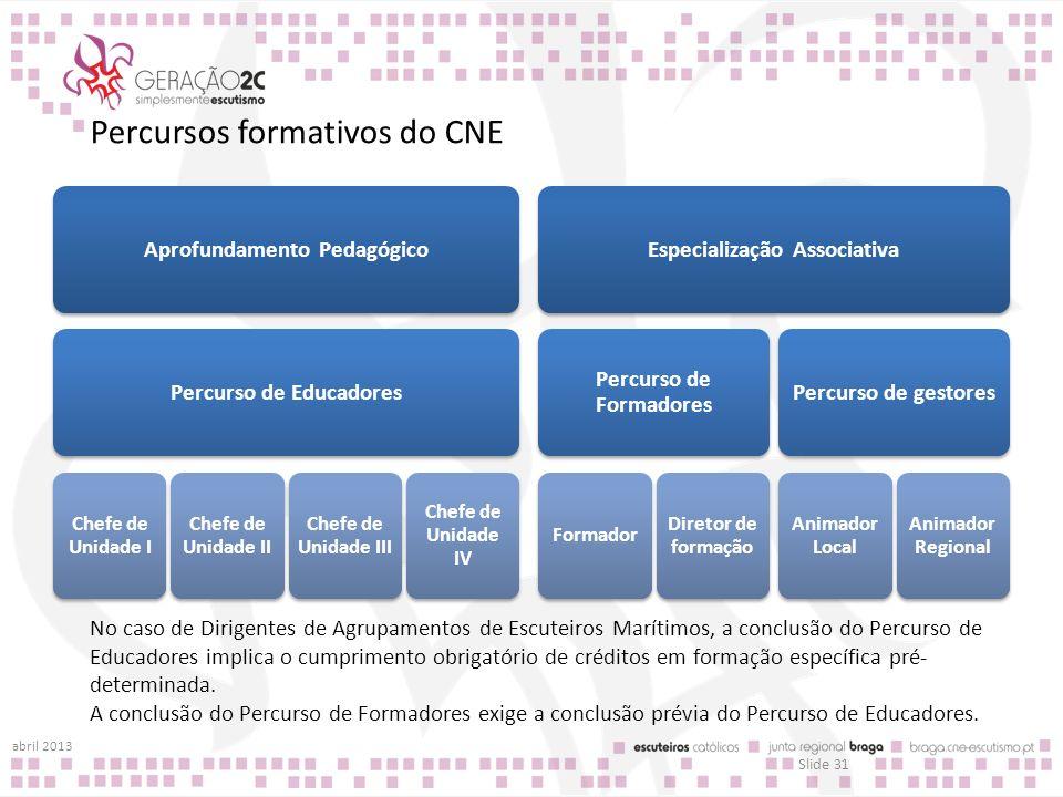 Percursos formativos do CNE Aprofundamento PedagógicoPercurso de Educadores Chefe de Unidade I Chefe de Unidade II Chefe de Unidade III Chefe de Unida