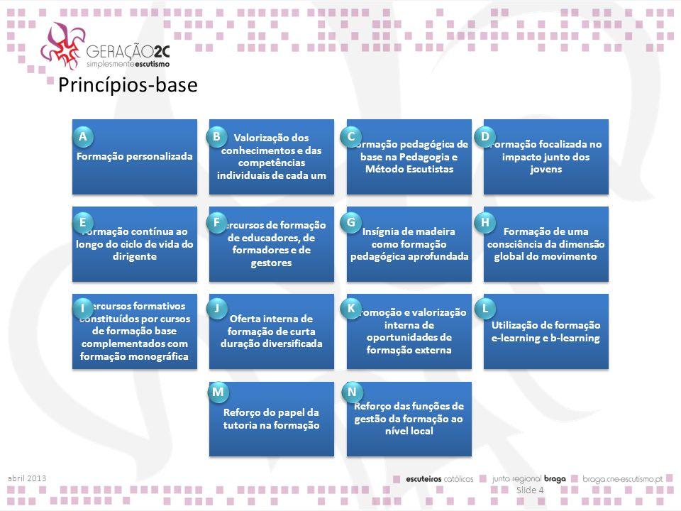 Princípios-base Formação personalizada Valorização dos conhecimentos e das competências individuais de cada um Formação pedagógica de base na Pedagogi