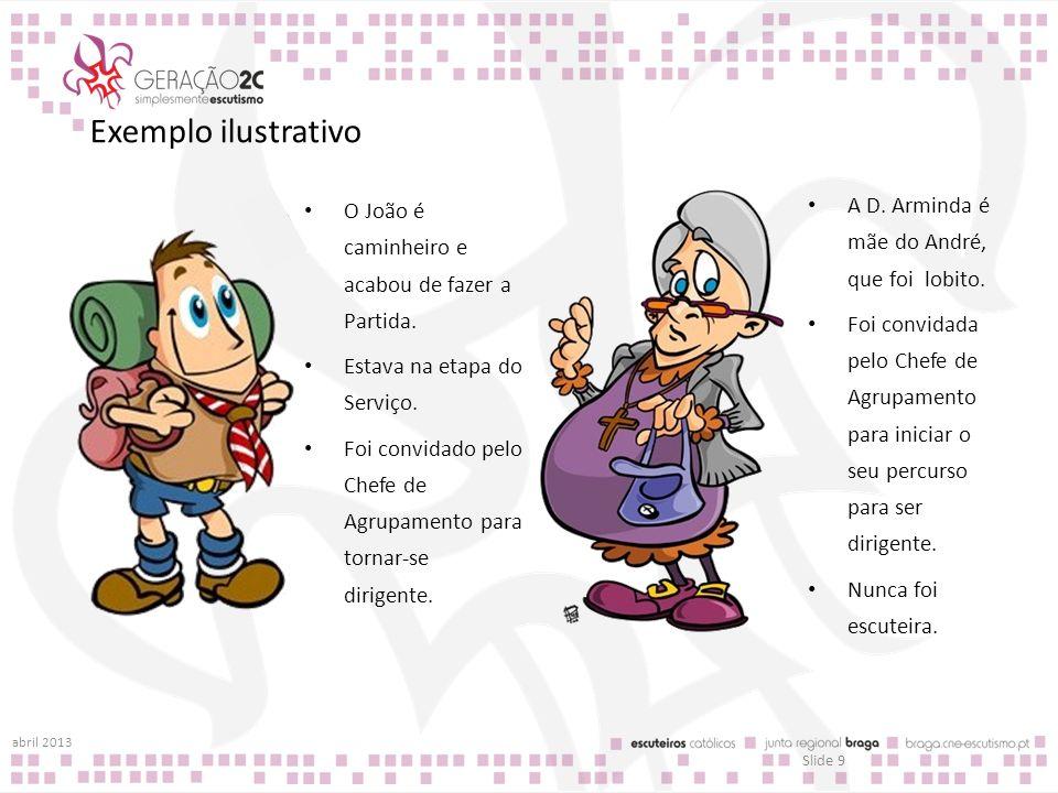 Percurso Inicial Vertentes Pedagogia [competências] Método Escutista [conhecimentos] Adulto no Escutismo / relação educativa [atitudes] abril 2013 Slide 10