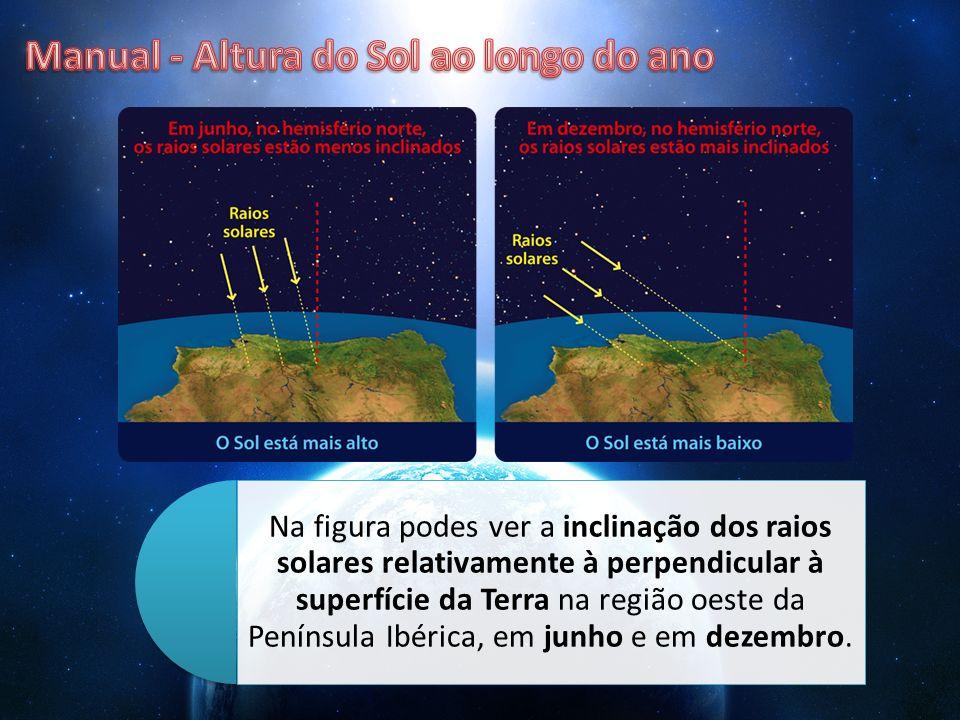 Na figura podes ver a inclinação dos raios solares relativamente à perpendicular à superfície da Terra na região oeste da Península Ibérica, em junho
