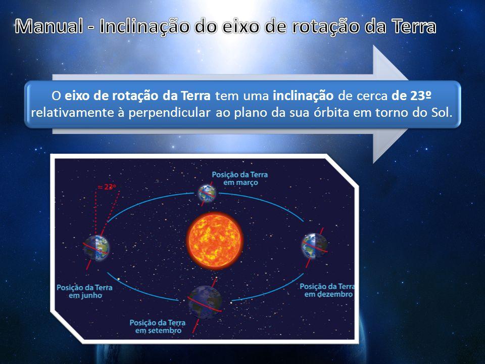 O eixo de rotação da Terra tem uma inclinação de cerca de 23º relativamente à perpendicular ao plano da sua órbita em torno do Sol.