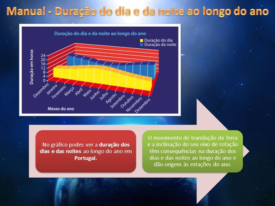 No gráfico podes ver a duração dos dias e das noites ao longo do ano em Portugal. O movimento de translação da Terra e a inclinação do seu eixo de rot