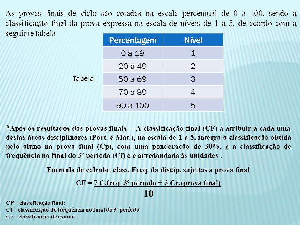 *Após os resultados das provas finais - A classificação final (CF) a atribuir a cada uma destas áreas disciplinares (Port. e Mat.), na escala de 1 a 5