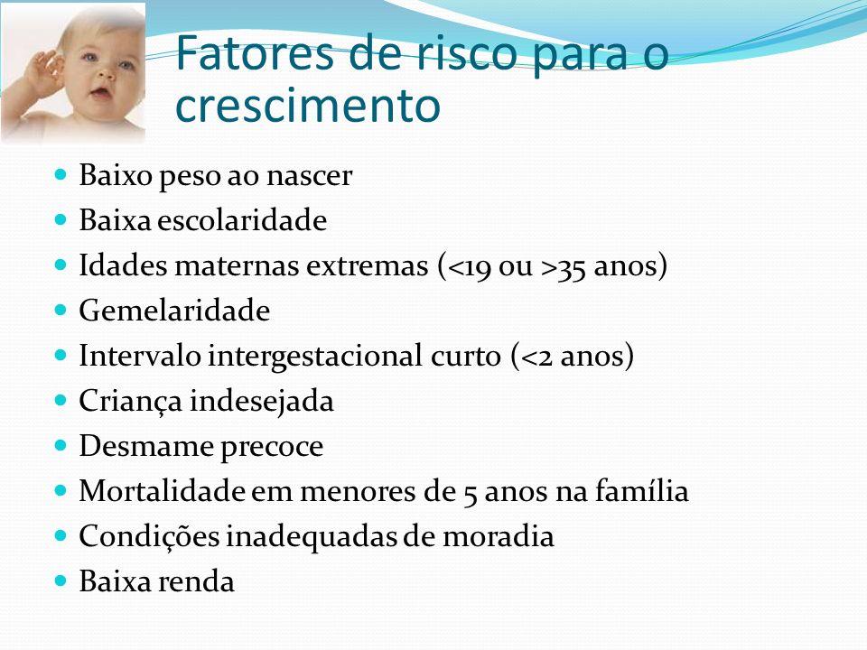 Fatores de risco para o crescimento Baixo peso ao nascer Baixa escolaridade Idades maternas extremas ( 35 anos) Gemelaridade Intervalo intergestaciona