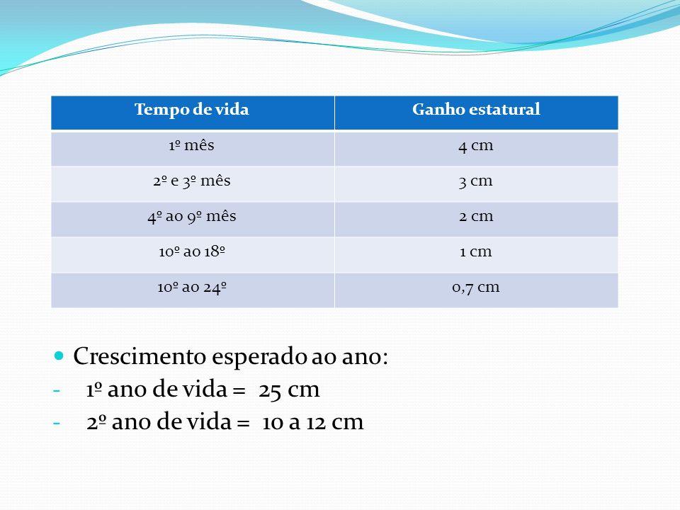 Crescimento esperado ao ano: - 1º ano de vida = 25 cm - 2º ano de vida = 10 a 12 cm Tempo de vidaGanho estatural 1º mês4 cm 2º e 3º mês3 cm 4º ao 9º m