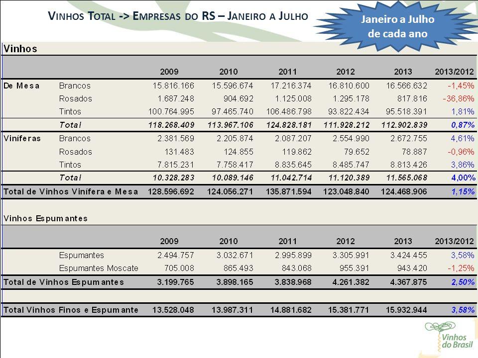 V INHOS T OTAL -> E MPRESAS DO RS – J ANEIRO A J ULHO Janeiro a Julho de cada ano