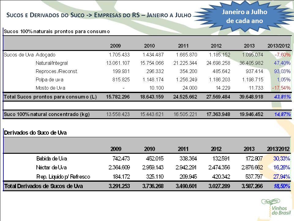 S UCOS E D ERIVADOS DO S UCO -> E MPRESAS DO RS – J ANEIRO A J ULHO Janeiro a Julho de cada ano
