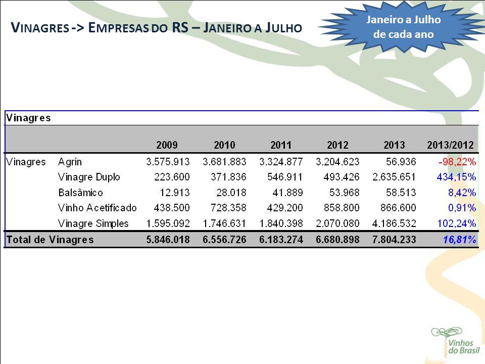 V INAGRES -> E MPRESAS DO RS – J ANEIRO A J ULHO Janeiro a Julho de cada ano
