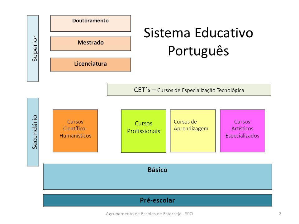 Pré-escolar Básico Secundário Cursos Científico- Humanísticos Cursos de Aprendizagem Cursos Artísticos Especializados Cursos Profissionais CET`s – Cur