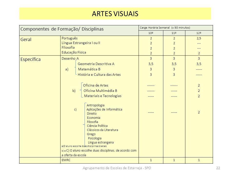 Componentes de Formação/ Disciplinas Carga Horária Semanal (x 90 minutos) 10º11º12º Geral Português Língua Estrangeira I ou II Filosofia Educação Físi
