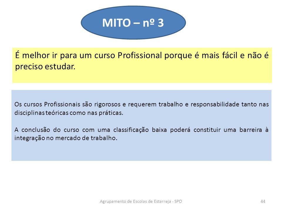 É melhor ir para um curso Profissional porque é mais fácil e não é preciso estudar. MITO – nº 3 Agrupamento de Escolas de Estarreja - SPO44 Os cursos