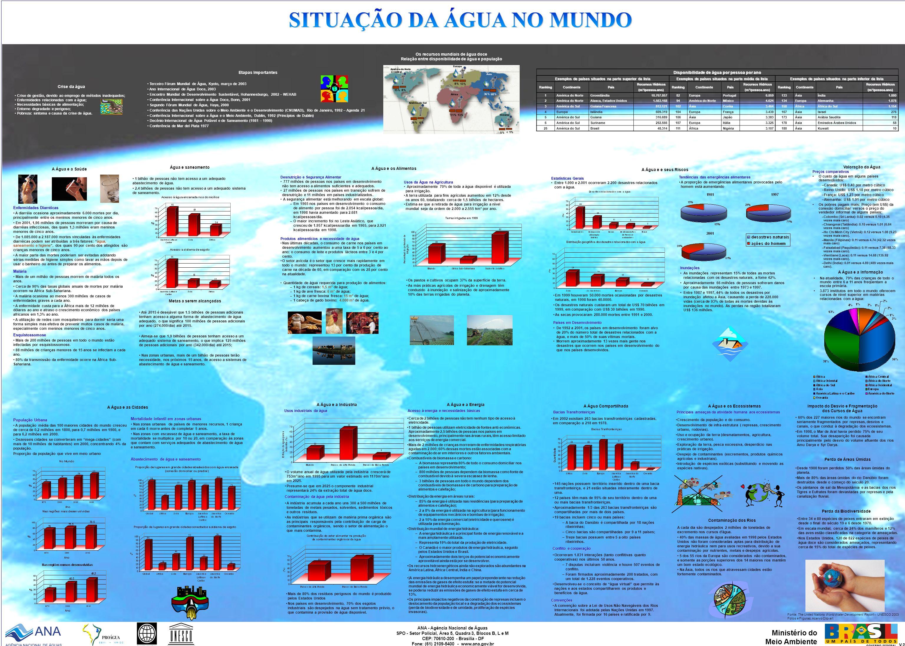 Os recursos mundiais de água doce Relação entre disponibilidade de água e população Crise da água Crise de gestão, devido ao emprego de métodos inadeq