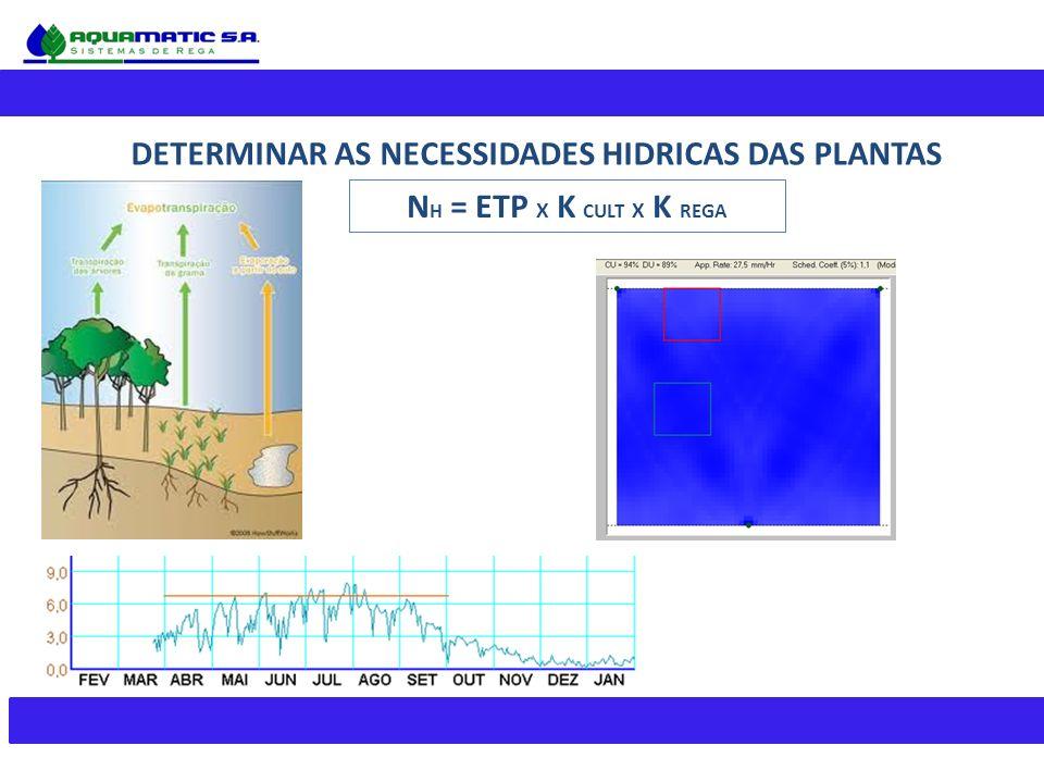 DETERMINAR AS NECESSIDADES HIDRICAS DAS PLANTAS N H = ETP X K CULT X K REGA