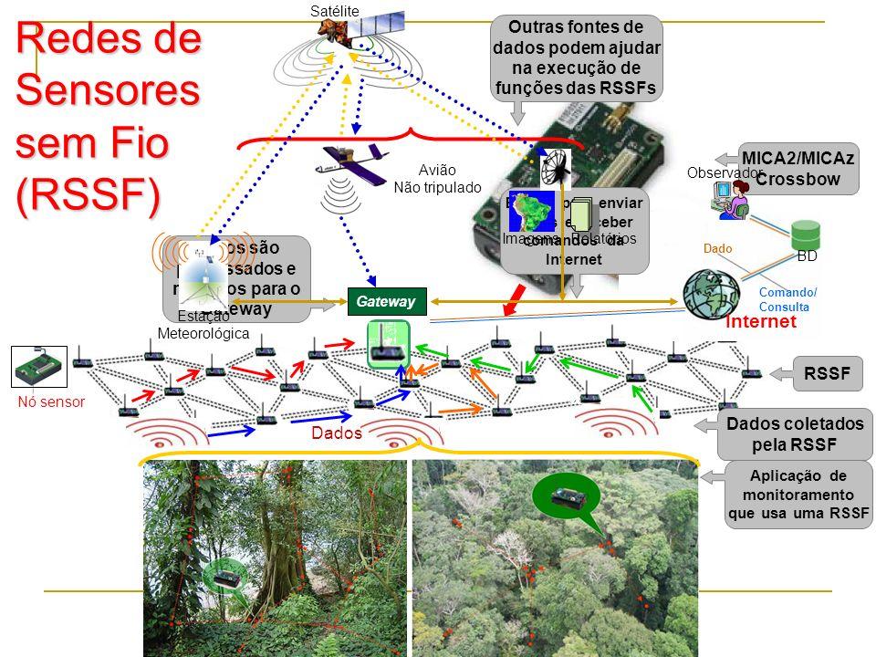 174 Redes de Sensores sem Fio (RSSF) Aplicação de monitoramento que usa uma RSSF Nó sensor Gateway RSSF MICA2/MICAz Crossbow Dados Dados coletados pel