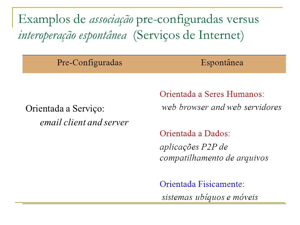 Examplos de associação pre-configuradas versus interoperação espontânea (Serviços de Internet) Pre-Configuradas Espontânea Orientada a Serviço: email