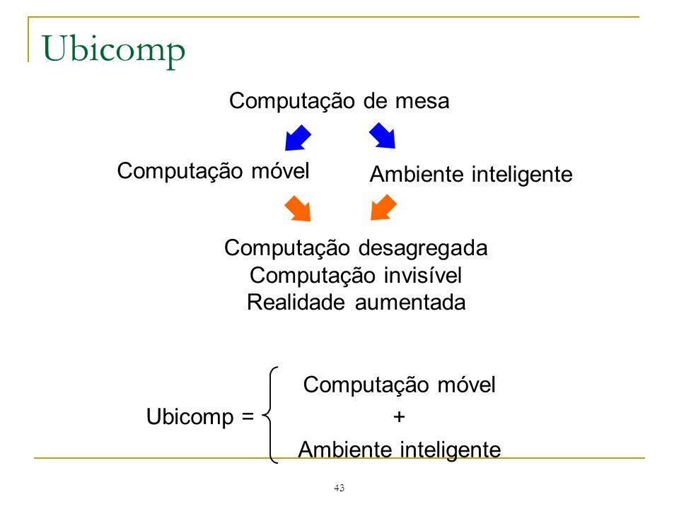 43 Ubicomp Computação de mesa Computação móvel Ambiente inteligente Computação desagregada Computação invisível Realidade aumentada Ubicomp = Computaç