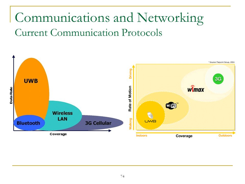 74 Communications and Networking Current Communication Protocols Data Rate Coverage