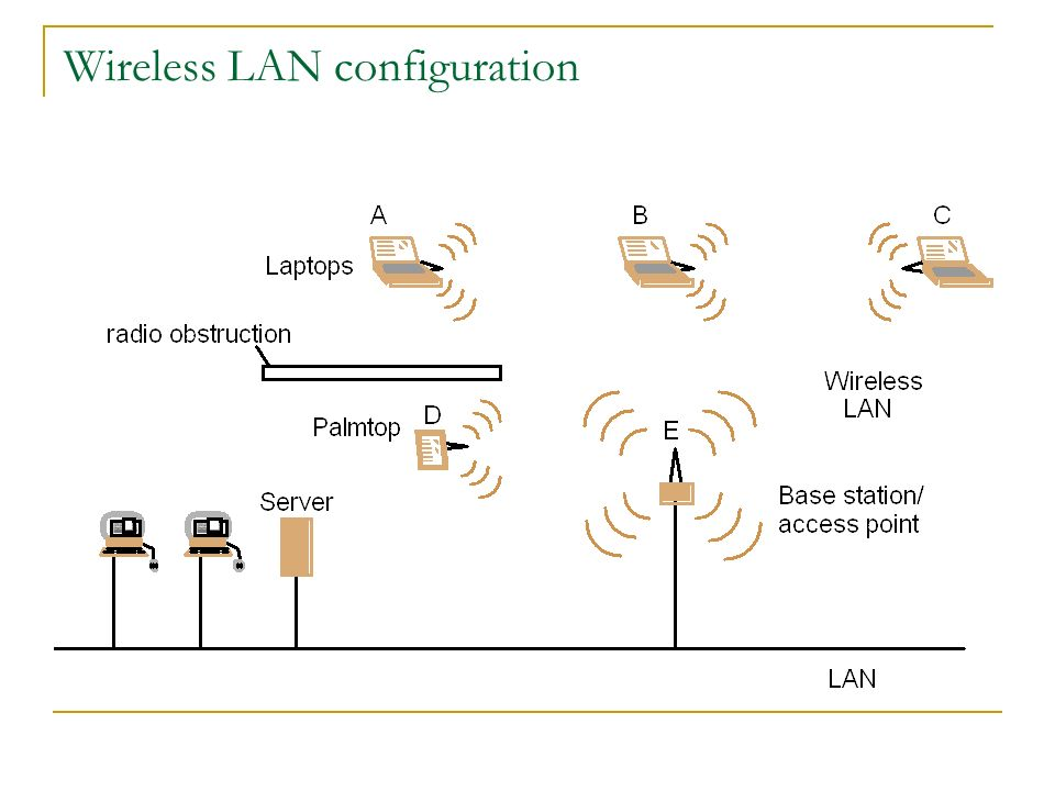 Wireless LAN configuration