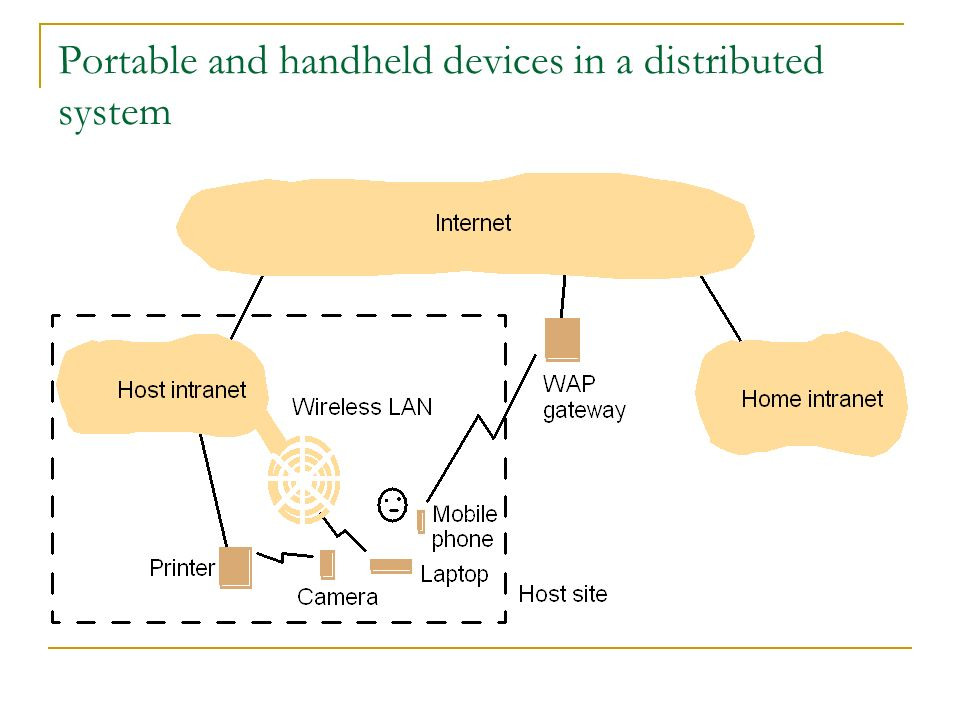 Portable and handheld devices in a distributed system