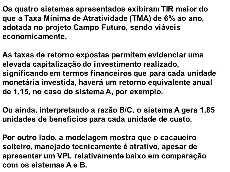 Os quatro sistemas apresentados exibiram TIR maior do que a Taxa Mínima de Atratividade (TMA) de 6% ao ano, adotada no projeto Campo Futuro, sendo viá