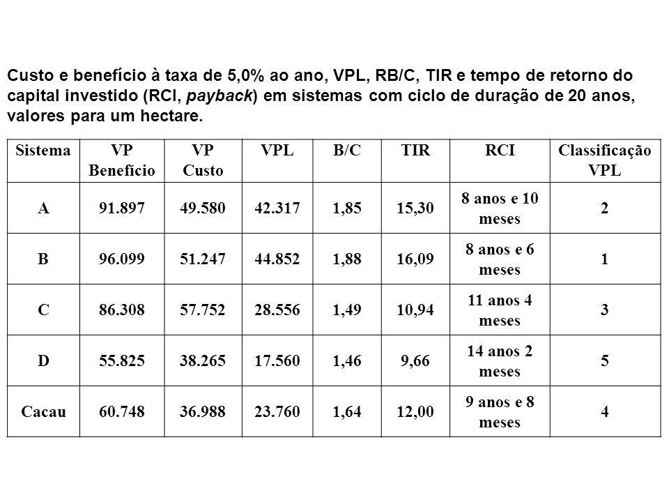 SistemaVP Benefício VP Custo VPLB/CTIRRCIClassificação VPL A91.89749.58042.3171,8515,30 8 anos e 10 meses 2 B96.09951.24744.8521,8816,09 8 anos e 6 me