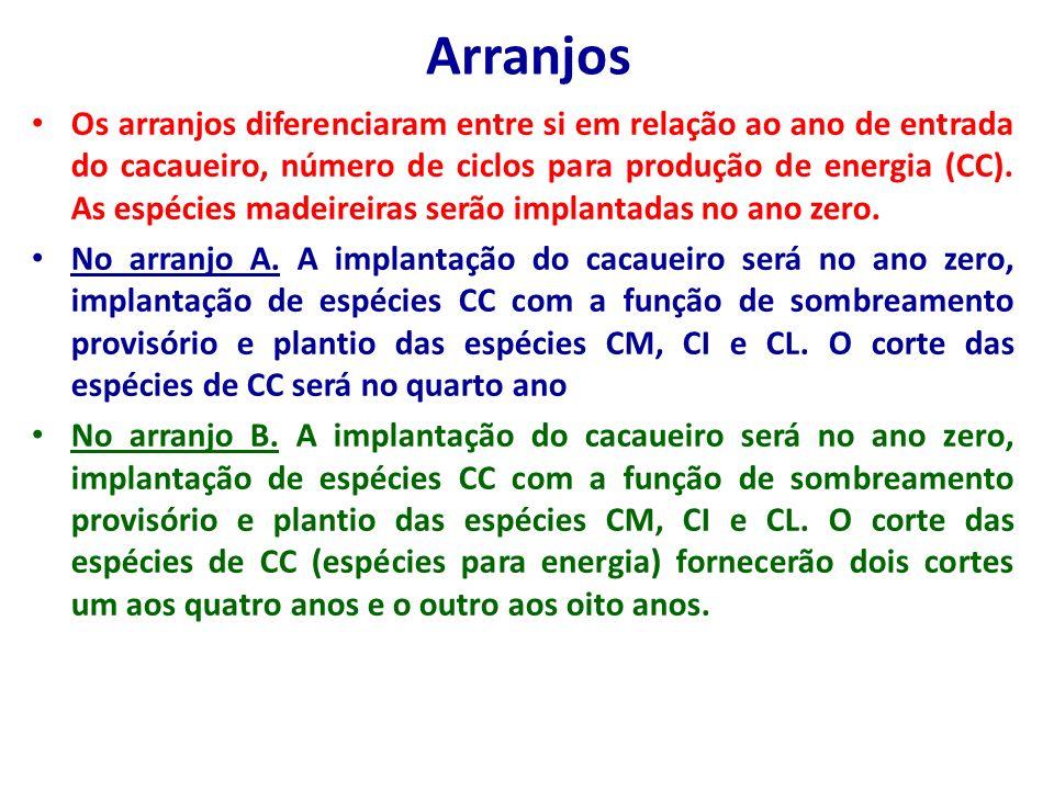 Arranjos Os arranjos diferenciaram entre si em relação ao ano de entrada do cacaueiro, número de ciclos para produção de energia (CC). As espécies mad