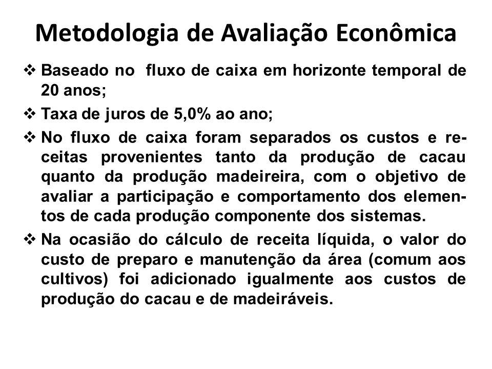 Metodologia de Avaliação Econômica Baseado no fluxo de caixa em horizonte temporal de 20 anos; Taxa de juros de 5,0% ao ano; No fluxo de caixa foram s