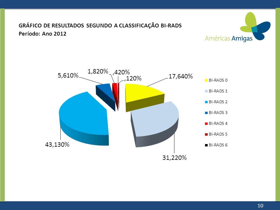 GRÁFICO DE RESULTADOS SEGUNDO A CLASSIFICAÇÃO BI-RADS Período: Ano 2012 10