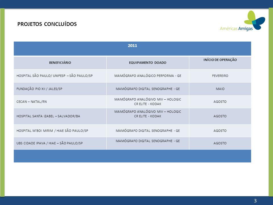 PROJETOS CONCLUÍDOS 2011 BENEFICIÁRIOEQUIPAMENTO DOADO INÍCIO DE OPERAÇÃO HOSPITAL SÃO PAULO/ UNIFESP – SÃO PAULO/SPMAMÓGRAFO ANALÓGICO PERFORMA - GEF