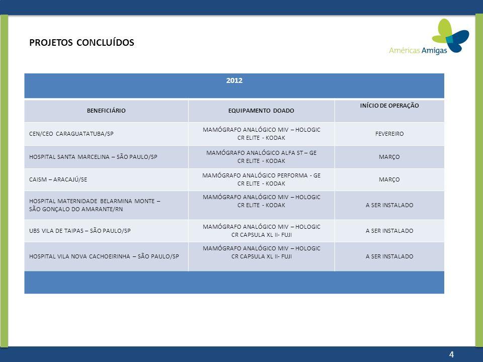 PROJETOS CONCLUÍDOS 2012 BENEFICIÁRIOEQUIPAMENTO DOADO INÍCIO DE OPERAÇÃO CEN/CEO CARAGUATATUBA/SP MAMÓGRAFO ANALÓGICO MIV – HOLOGIC CR ELITE - KODAK
