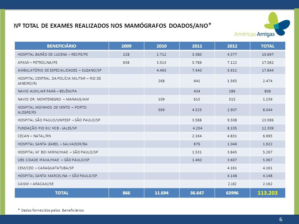 Nº TOTAL DE EXAMES REALIZADOS NOS MAMÓGRAFOS DOADOS/ANO * BENEFICIÁRIO2009201020112012TOTAL HOSPITAL BARÃO DE LUCENA – RECIFE/PE2282.7123.3804.37710.6