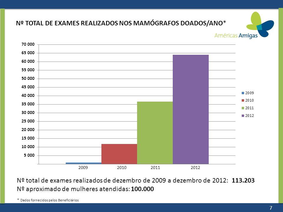 2009 2010 2011 2012 Nº TOTAL DE EXAMES REALIZADOS NOS MAMÓGRAFOS DOADOS/ANO* Nº total de exames realizados de dezembro de 2009 a dezembro de 2012: 113