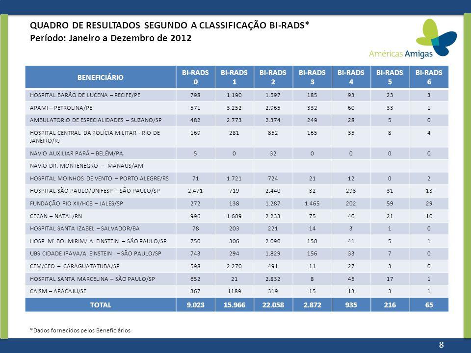 QUADRO DE RESULTADOS SEGUNDO A CLASSIFICAÇÃO BI-RADS* Período: Janeiro a Dezembro de 2012 BENEFICIÁRIO BI-RADS 0 BI-RADS 1 BI-RADS 2 BI-RADS 3 BI-RADS