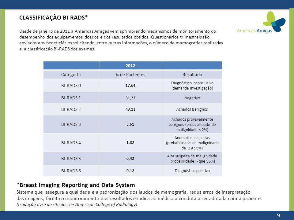 2012 Categoria% de PacientesResultado BI-RADS 0 17,64 Diagnóstico inconclusivo (demanda investigação) BI-RADS 1 31,22Negativo BI-RADS 2 43,13Achados B