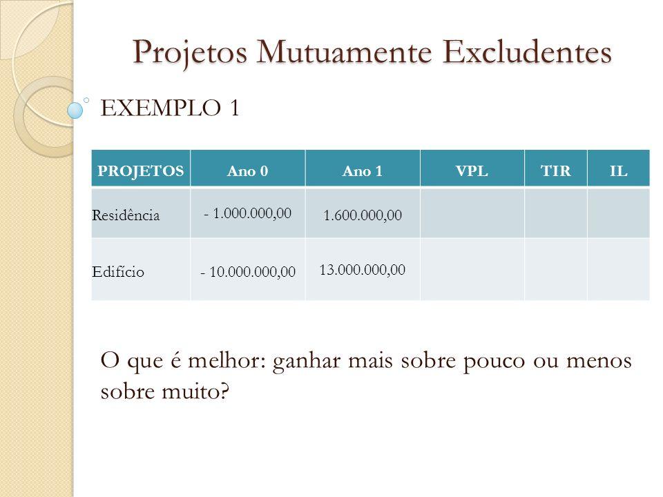 Projetos Mutuamente Excludentes EXEMPLO 1 O que é melhor: ganhar mais sobre pouco ou menos sobre muito? PROJETOSAno 0Ano 1VPLTIRIL Residência - 1.000.