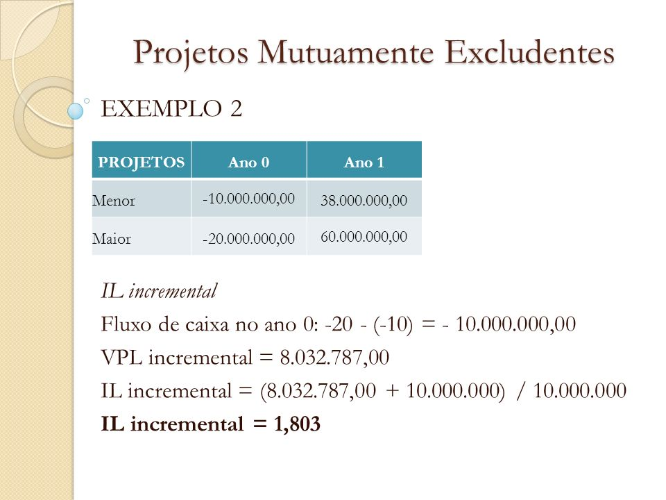 Projetos Mutuamente Excludentes EXEMPLO 2 IL incremental Fluxo de caixa no ano 0: -20 - (-10) = - 10.000.000,00 VPL incremental = 8.032.787,00 IL incr