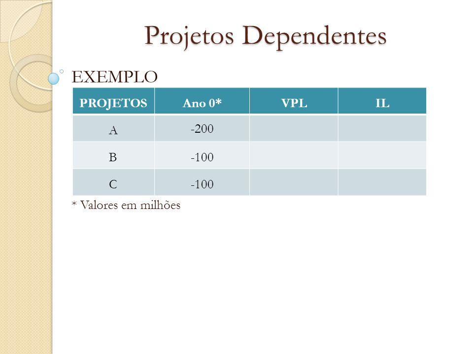 Projetos Dependentes EXEMPLO * Valores em milhões PROJETOSAno 0*VPLIL A -200 B-100 C