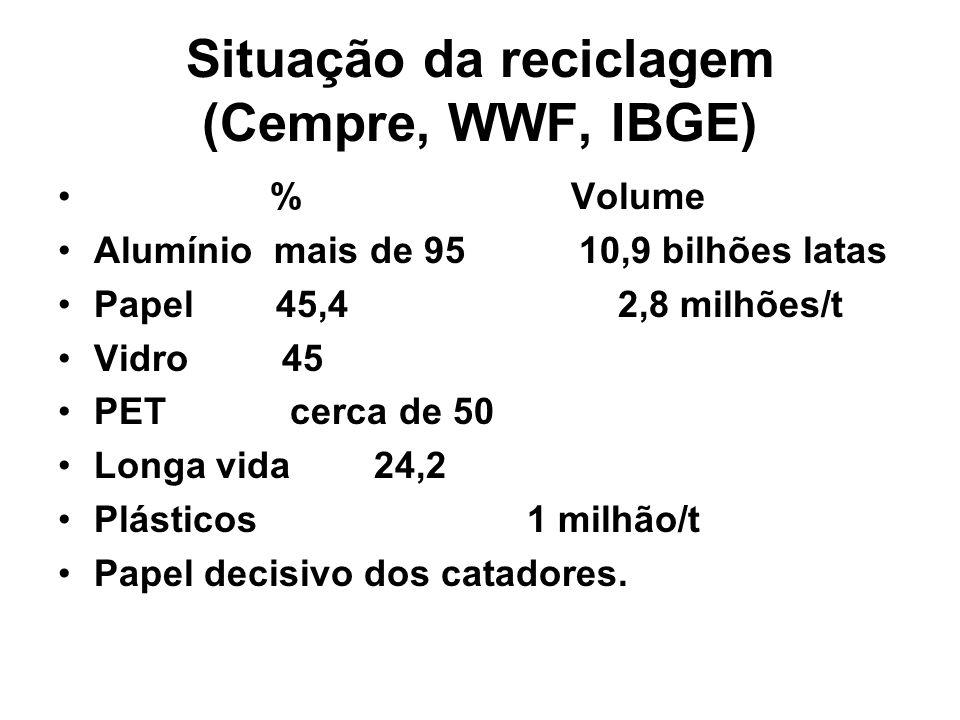 Situação da reciclagem (Cempre, WWF, IBGE) % Volume Alumínio mais de 95 10,9 bilhões latas Papel 45,4 2,8 milhões/t Vidro 45 PET cerca de 50 Longa vid