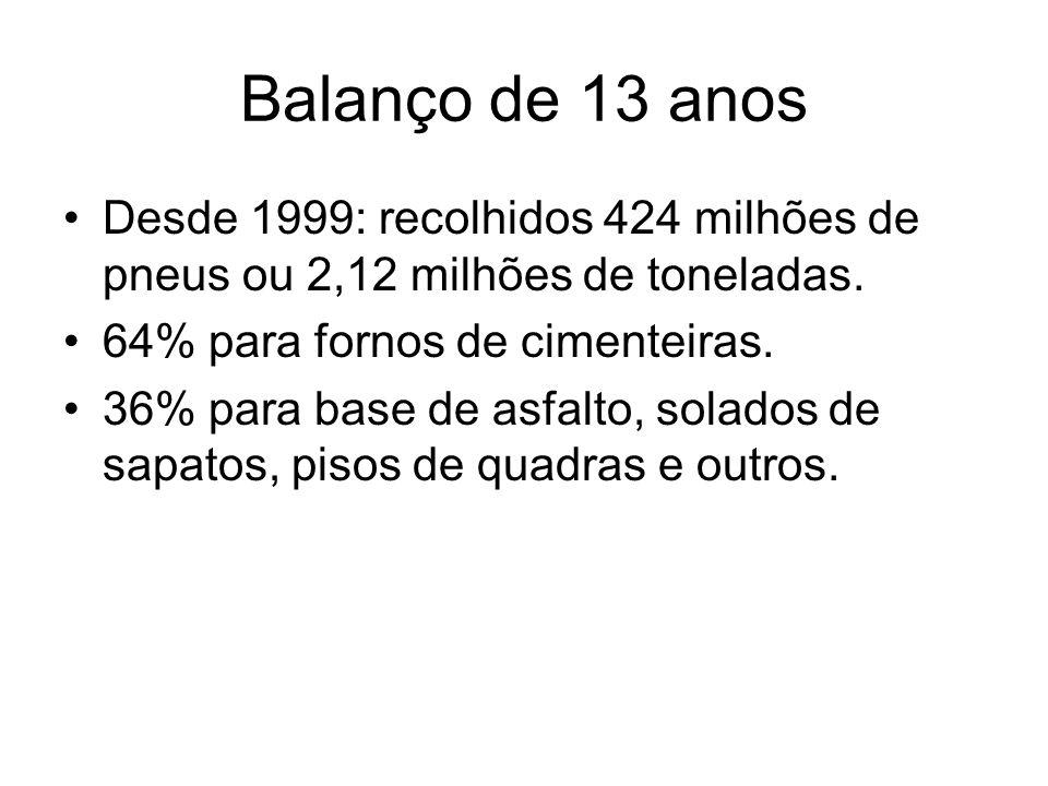 Balanço de 13 anos Desde 1999: recolhidos 424 milhões de pneus ou 2,12 milhões de toneladas. 64% para fornos de cimenteiras. 36% para base de asfalto,