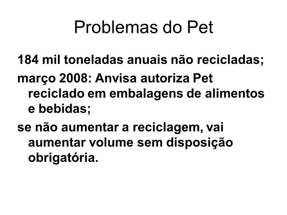 Problemas do Pet 184 mil toneladas anuais não recicladas; março 2008: Anvisa autoriza Pet reciclado em embalagens de alimentos e bebidas; se não aumen